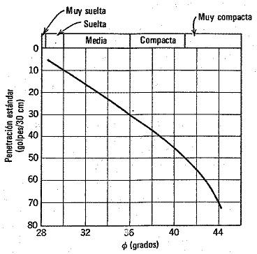 ángulo de rozamiento interno y SPT