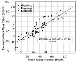 Clasificación ERMR - ripabilidad de las rocas